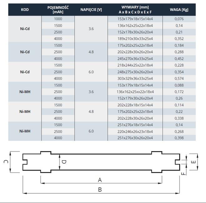 Pakiet akumulatorów zasilania awaryjnego - Wymiary